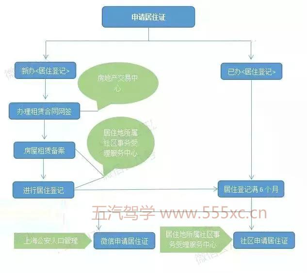 上海居住证办理具体流程(2018年9月更新)驾校排名